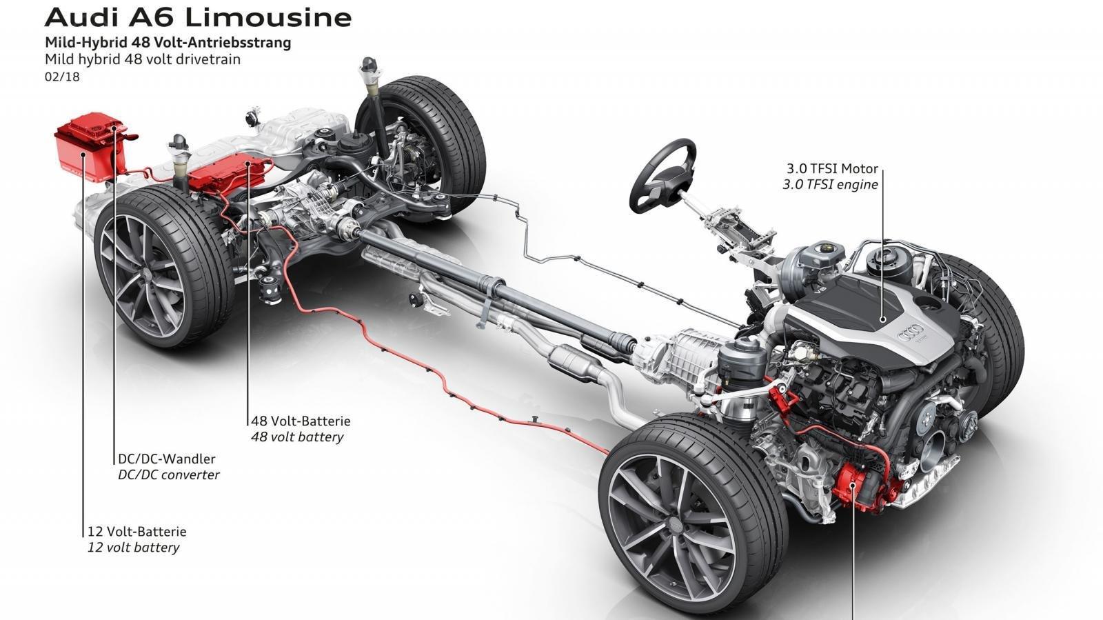 Ưu nhược điểm Audi A6 2019: Tiết kiệm nhiên liệu, thân thiện môi trường, hạn chế khí thải