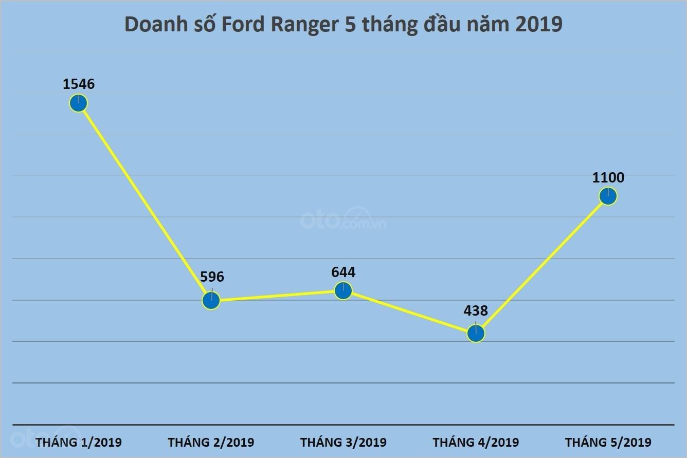 Biến động doanh số của Ford Ranger 5 tháng đầu năm 2019 tại Việt Nam....