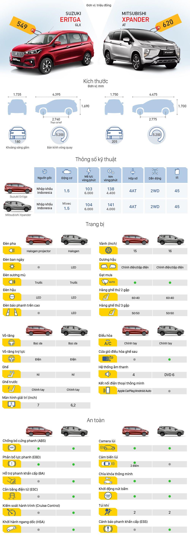 So sánh nhanh thông số kỹ thuật Mitsubishi Xpander và Suzuki Ertiga 2019 bản cao cấp nhất 1a