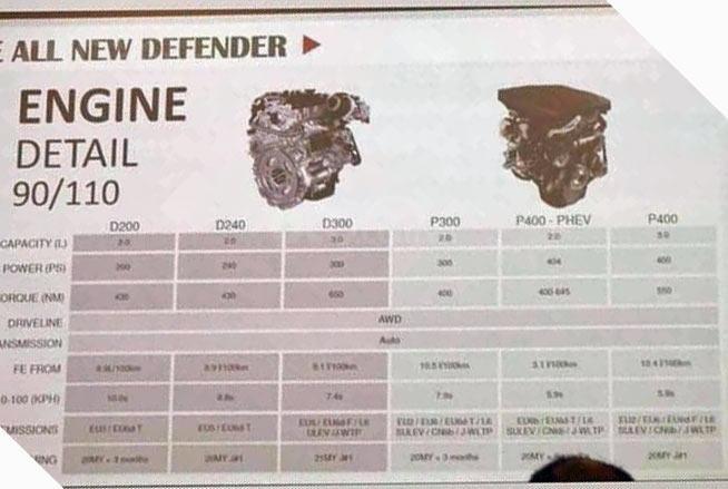 Thông số động cơ của Land Rover Defender 2020.