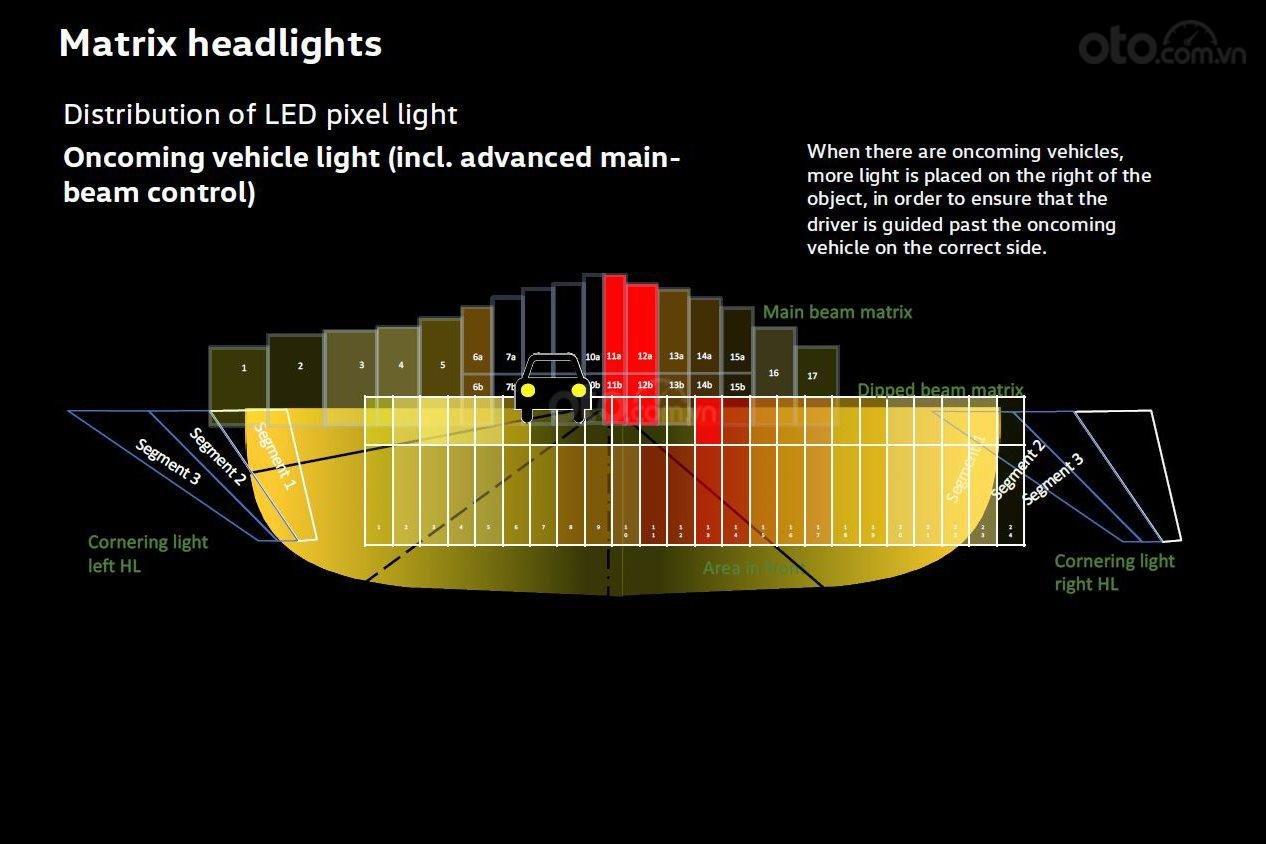 """Tìm hiểu về đèn pha chủ động, đèn chóng lóa chóng chói - Đèn pha có thể """"lờ"""" xe chạy tới"""