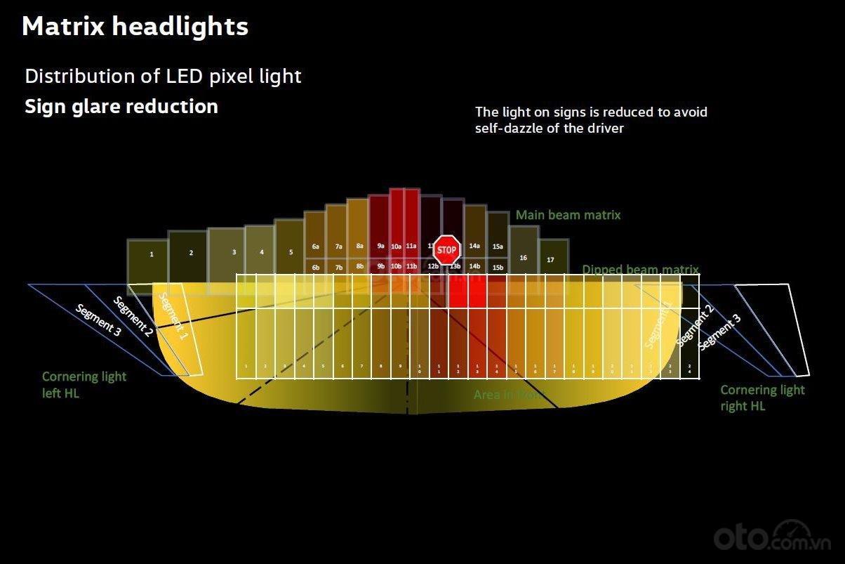 Tìm hiểu về đèn pha chủ động, đèn chóng lóa chóng chói - Cũng tự động giảm sáng khi gặp vật chói