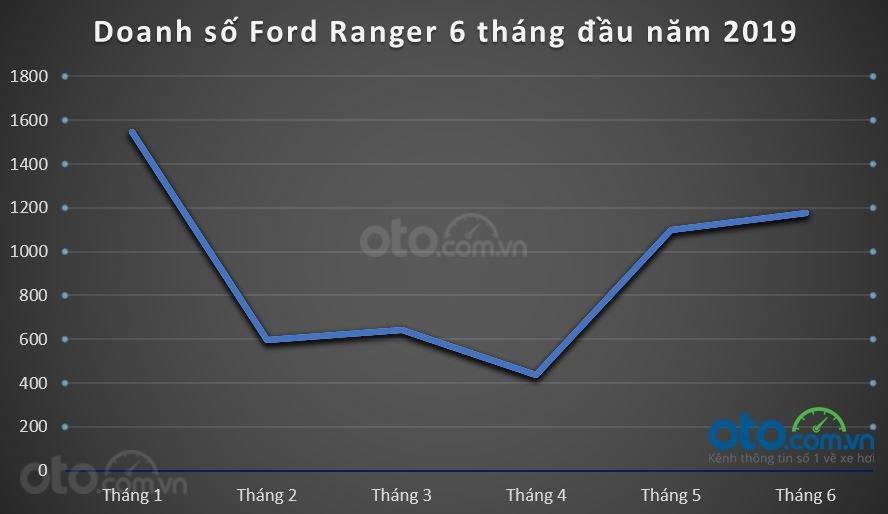 Doanh số Ford Ranger vẫn tăng trong tháng 6/2019 dù cả phân khúc giảm nhẹ 3a