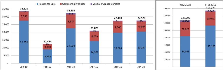 Lượng ô tô tiêu thụ trong tháng 6/2019 tăng nhẹ a3