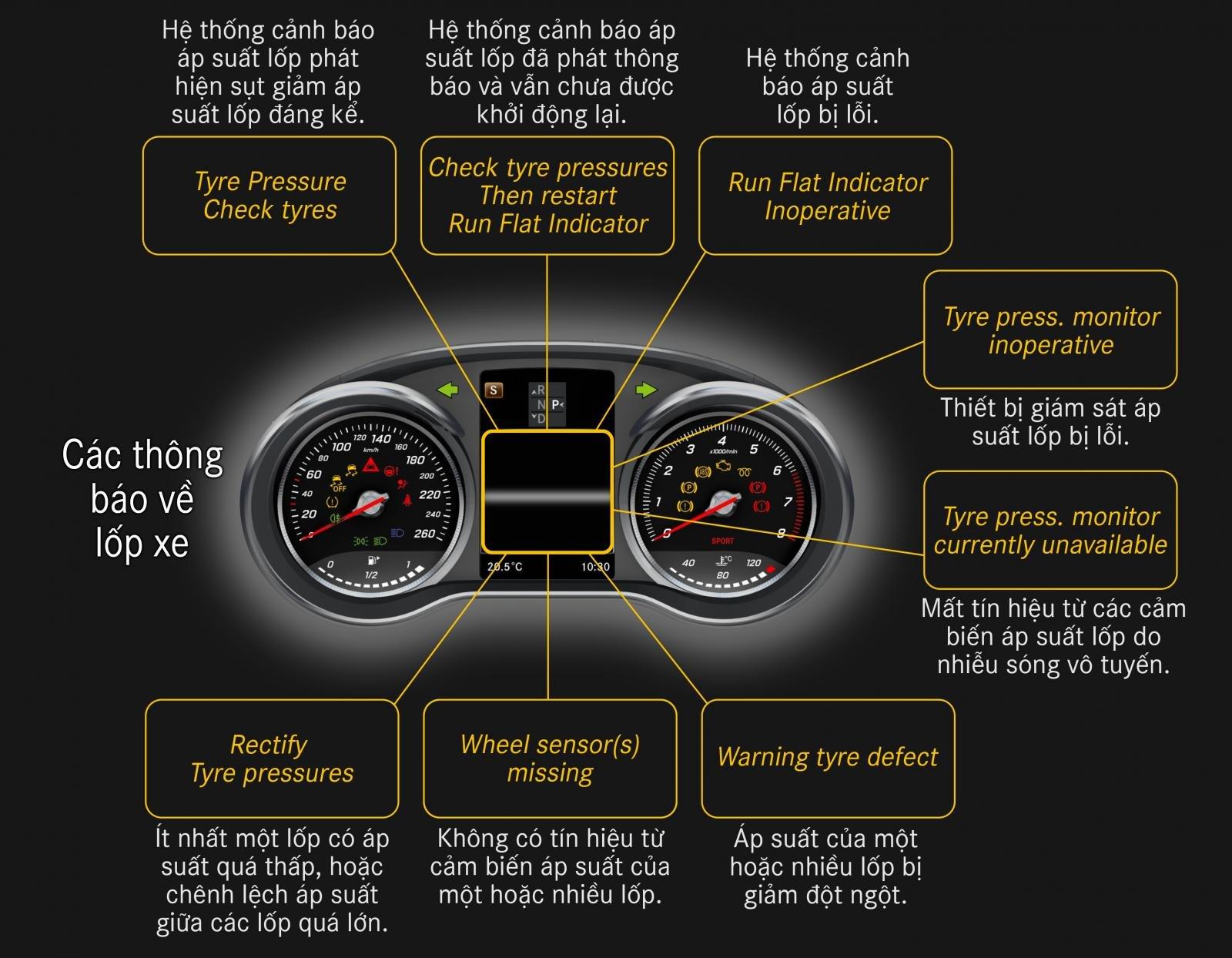 Thông báo về lốp xe.