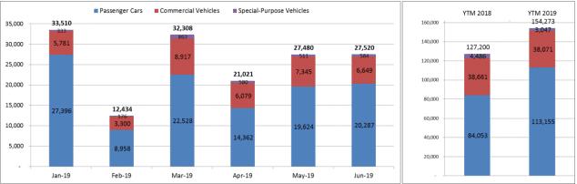 Thị trường ô tô nửa đầu năm 2019