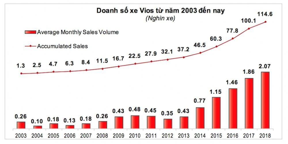 Đánh giá xe Toyota Vios 2019 thế hệ mới bản 1.5G CVT giá 606 triệu tại Việt Nam a10