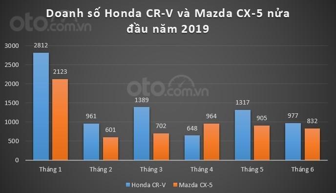 Cuộc cạnh tranh gay gắt của Honda CR-V và Mazda CX-5 trong 6 tháng đầu năm 2019.