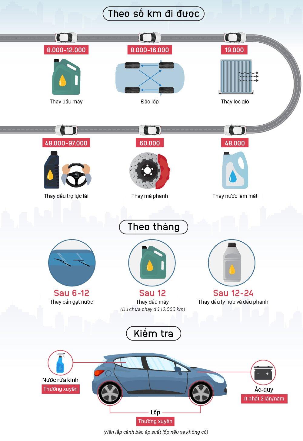 Chi tiết các mốc bảo dưỡng ô tô bạn cần nhớ.