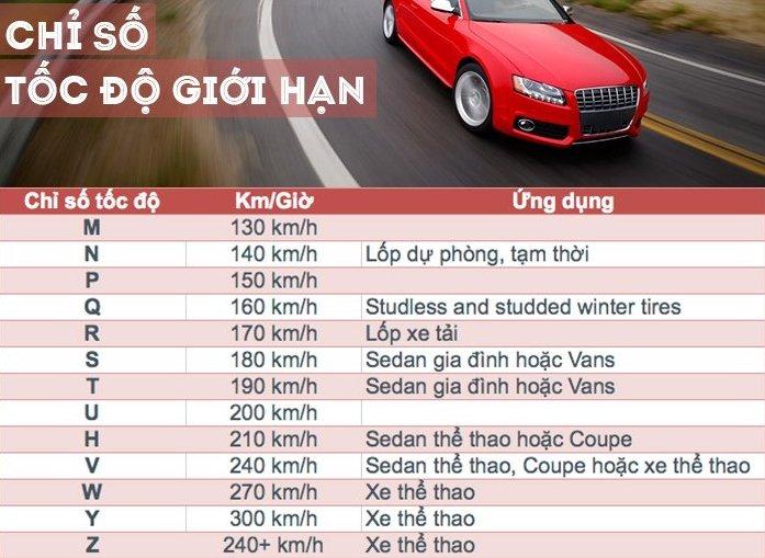 Chỉ số tốc độ giới hạn của các loại xe.