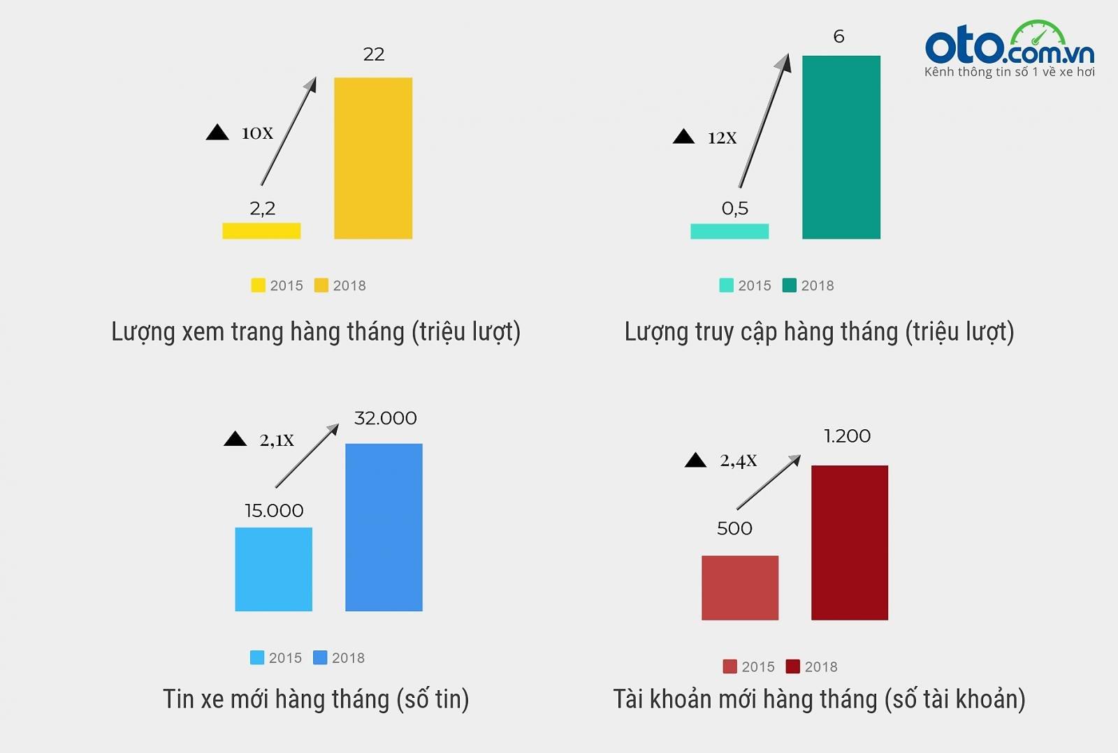 Oto.com.vn và những con số tăng trưởng đáng nể...