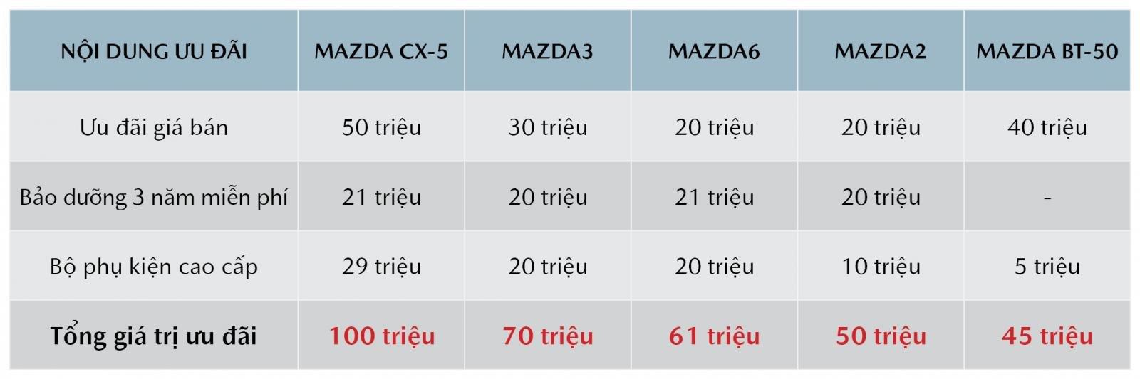 Mazda khuyến mại tháng 8/2019: Mazda CX-5 giảm 100 triệu đồng a3