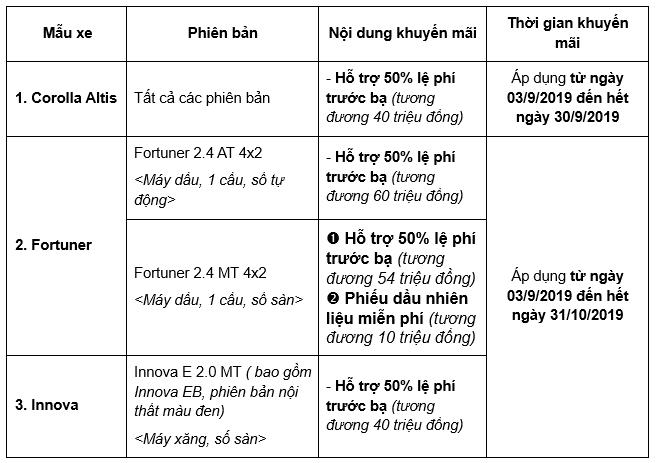 Toyota Việt Nam khuyến mại tháng 9/2019: Toyota Fortuner nhận ưu đãi đến 64 triệu đồng a2