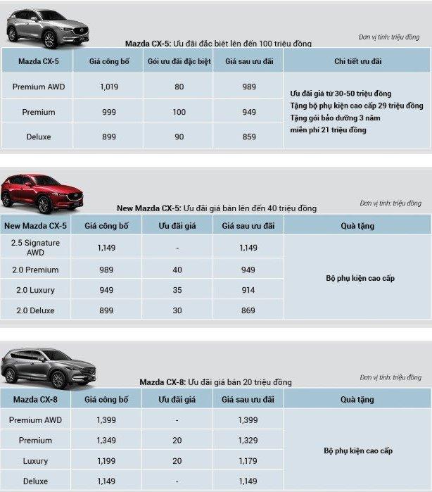 Mazda khuyến mại tháng 9/2019: Mazda CX-8 bất ngờ góp mặt a4