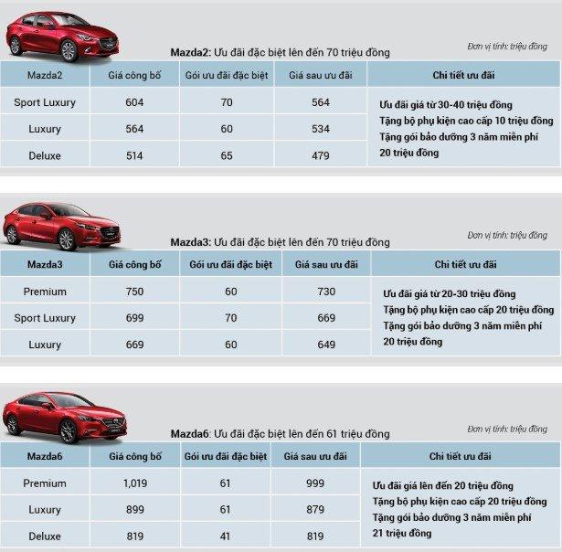 Mazda khuyến mại tháng 9/2019: Mazda CX-8 bất ngờ góp mặt a5