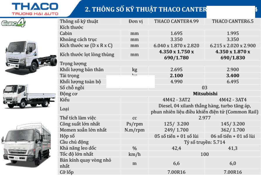 Bán xe tải nhập khẩu Mitsubishi Canter 6.5 tải 3.4 tấn, thùng dài 4.3m, hỗ trợ trả góp 80% (4)