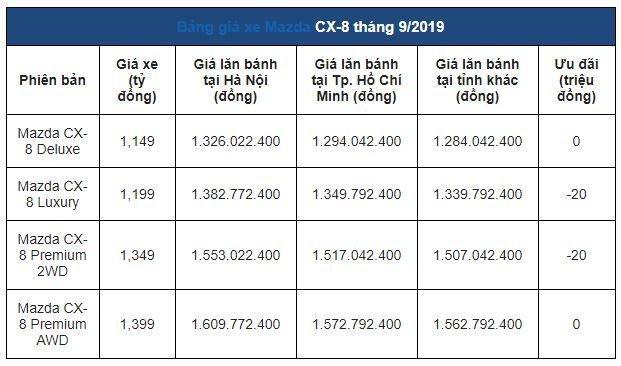 Đánh giá xe Mazda CX-8 2019: Tân binh SUV 7 chỗ được trang bị những gì? 1a