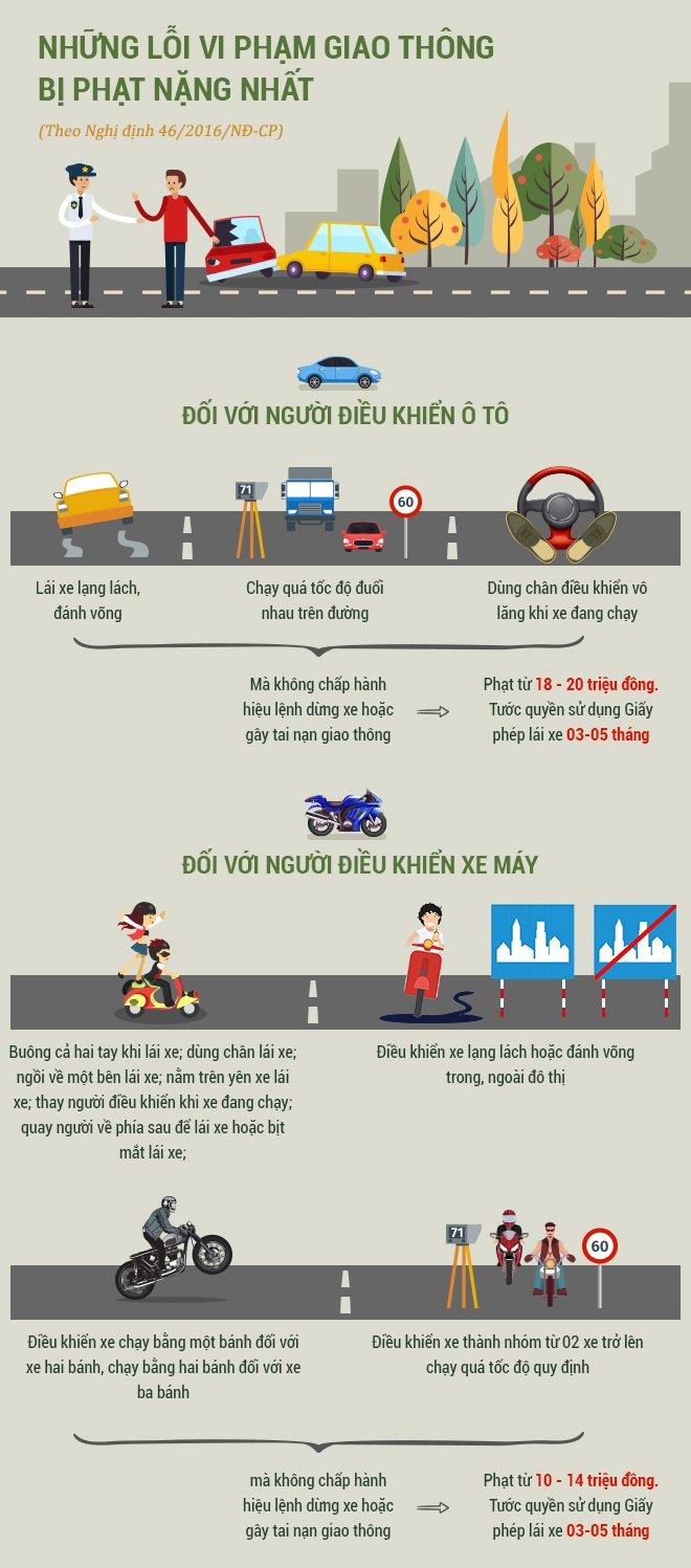 Lỗi vi phạm giao thông nào bị phạt nặng nhất?.