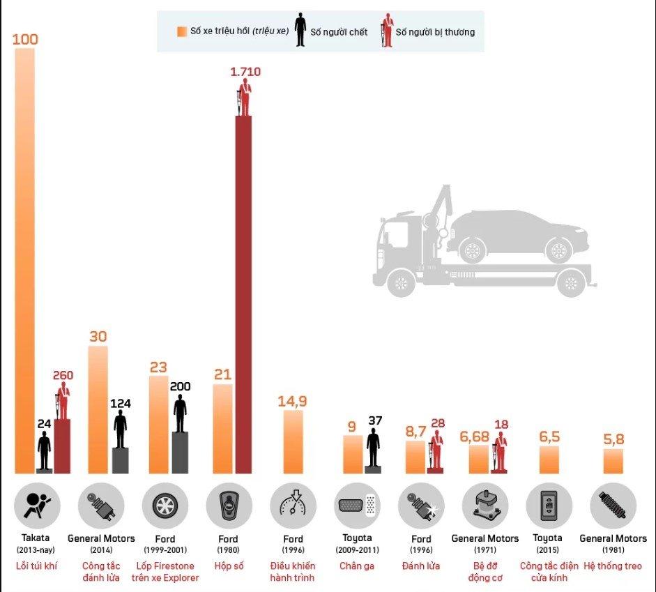 """""""Danh tính"""" 10 vụ triệu hồi ô tô lớn nhất trong lịch sử."""