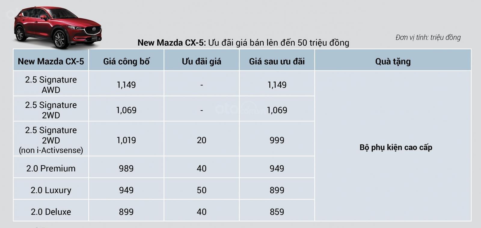 Mazda CX-5 2019 nâng cấp được tăng ưu đãi đến 50 triệu đồng a3