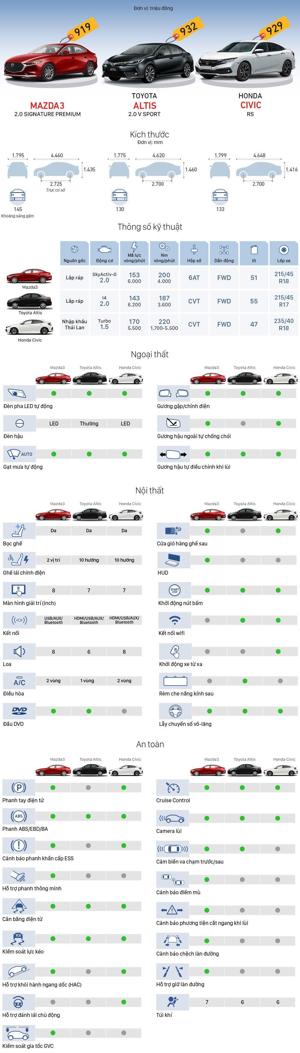 Nhìn nhanh thông số xe Mazda 3 2020, Toyota Corolla Altis và Honda Civic a1