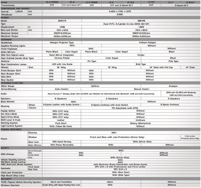 Toyota Vios 2020 điều chỉnh trang bị kèm theo