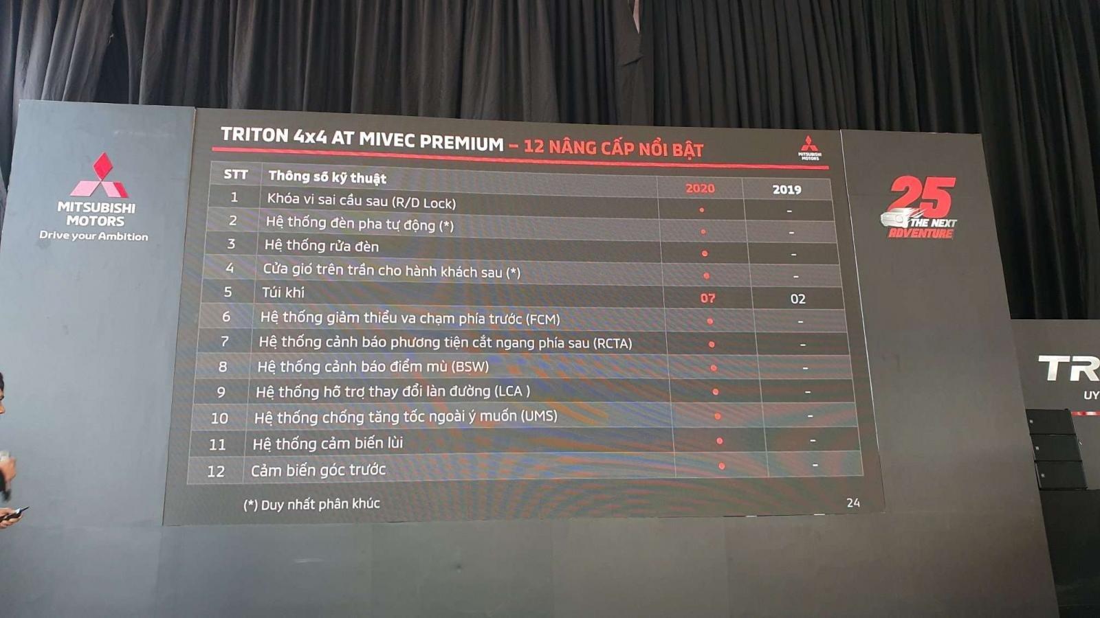 Thông số kỹ thuật xe Mitsubishi triton 2020 vừa ra mắt Việt Nam a2