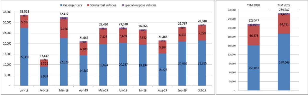 Tháng 10/2019, người Việt tiêu thụ gần 29.000 xe ô tô a2