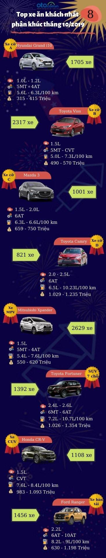 Nhìn nhanh các mẫu xe đứng đầu 8 phân khúc tại Việt Nam tháng 10/2019.