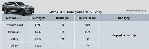 Mazda CX-8 và CX-5 nhận ưu đãi cao nhất 100 triệu đồng tháng 11/2019 a7