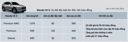 Mazda CX-8 và CX-5 nhận ưu đãi cao nhất 100 triệu đồng tháng 11/2019 a5
