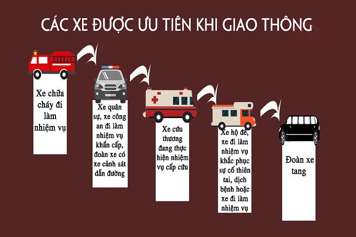 Thứ tự các loại xe ưu tiên, được nhường đường khi tham gia giao thông.