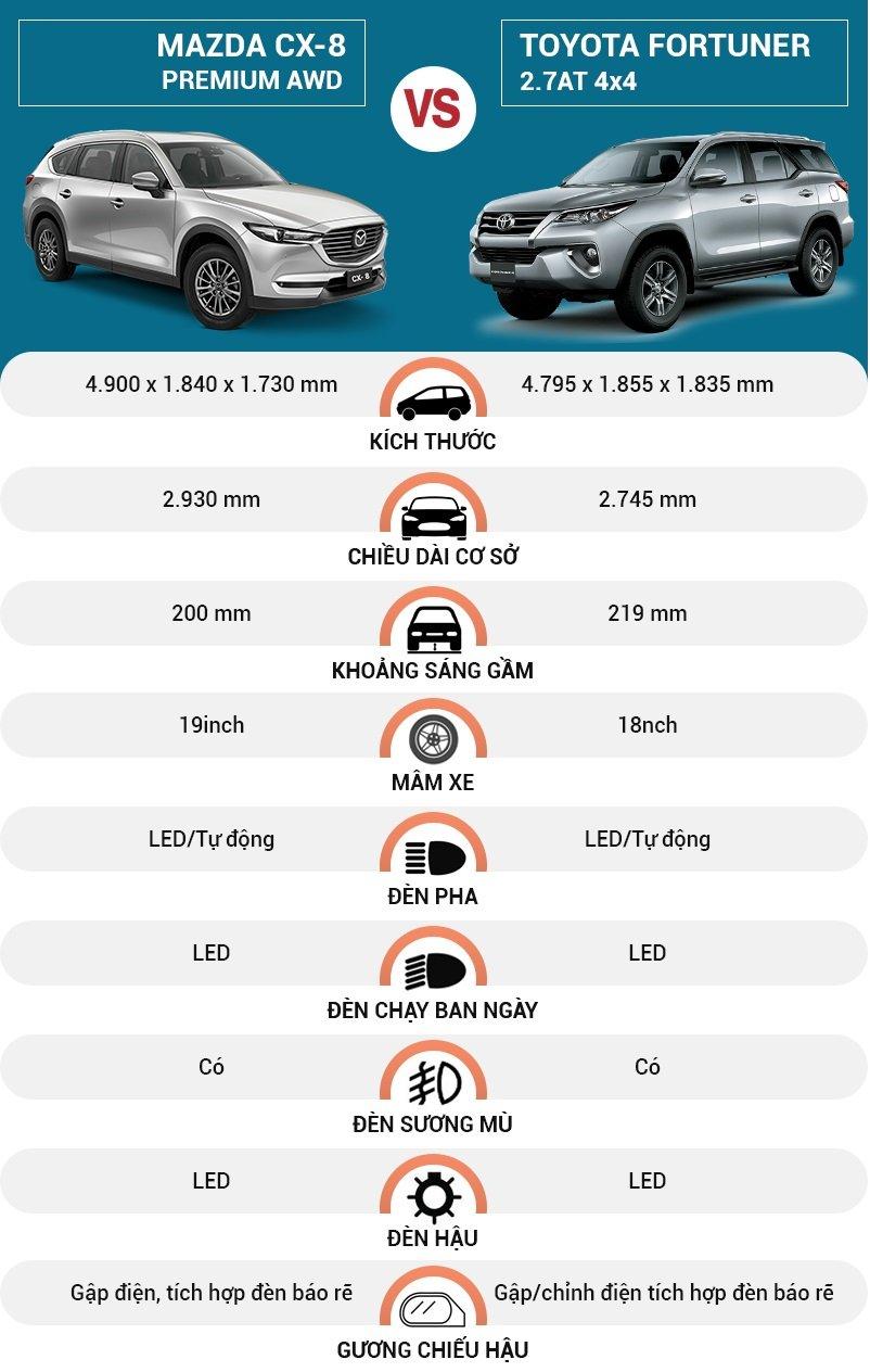 So sánh xe Toyota Fortuner và Mazda CX-8