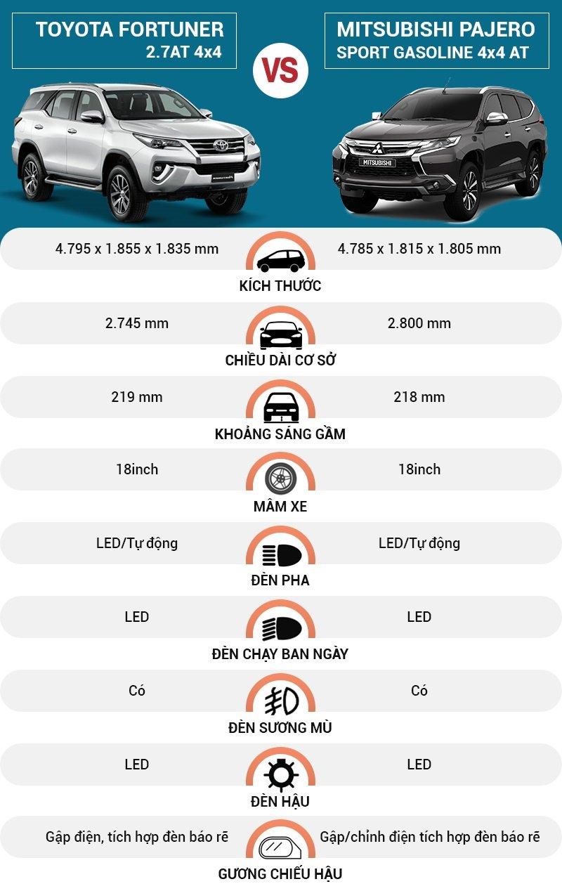 So sanh hai mẫu xe Toyota Fortuner và Mitsubishi Pajero Sport