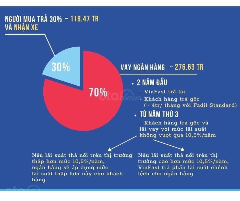 Chương trình lãi suất 0% 2 năm đầu - Vinfast Fadail (4)