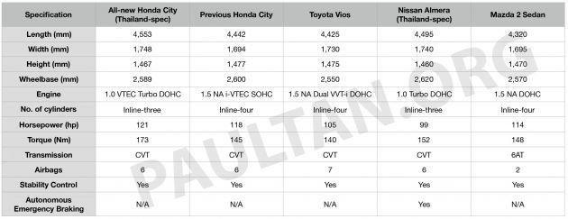 Bảng so sánh nhanh Honda City 2020 với đời trước và các đối thủ