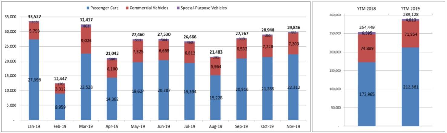 Gần 30.000 xe ô tô đến tay người tiêu dùng Việt trong tháng 11/2019 2a