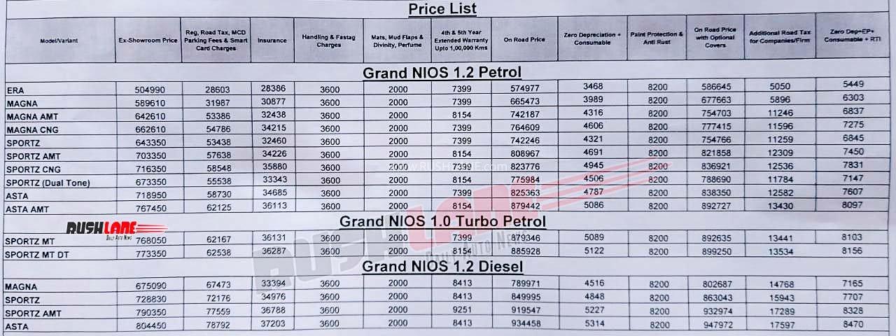[Auto Expo 2020] Hyundai Grand i10 2020 NIOS Turbo công bố giá (Nguồn ảnh: Rushlane)