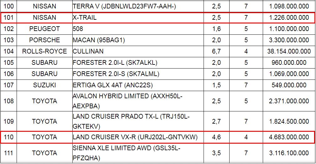 Bảng giá tính lệ phí trước bạ mới của một số xe nhập khẩu...