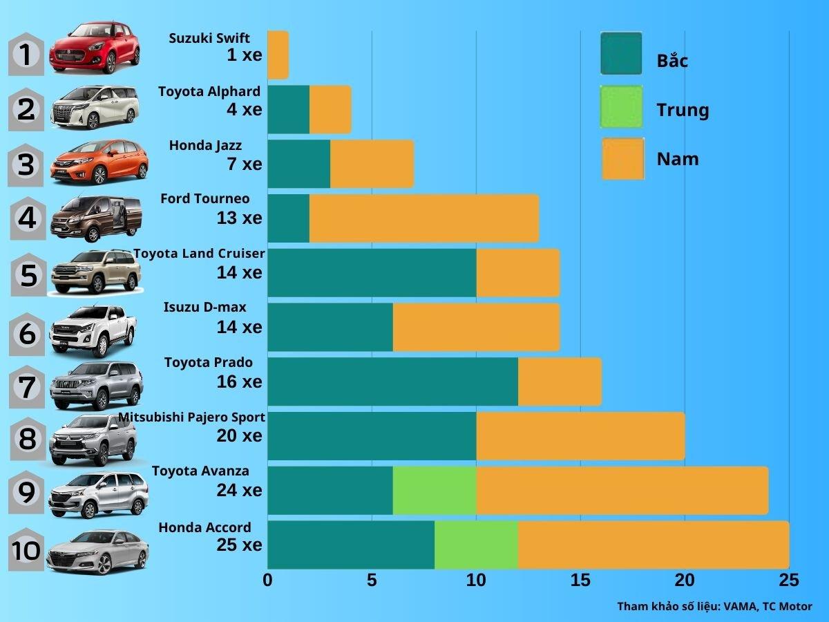 [Infographic] Top 10 xe ô tô bán chậm nhất tháng 3/2020.