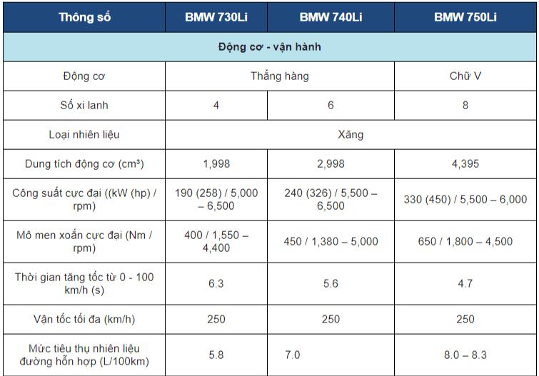 Thông số kỹ thuật xe BMW 7-Series 2019 a3