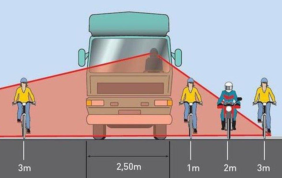 Điểm mù phía trước xe 1