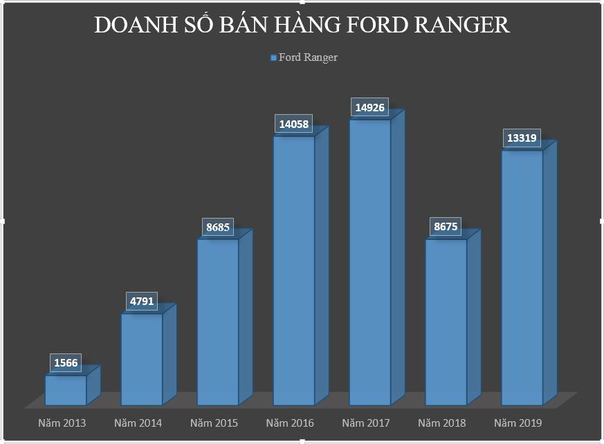 Doanh số bán hàng của Ford Ranger tại Việt Nam từ 2013-2019....
