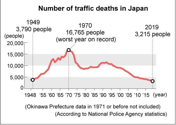 Tỷ lệ tai nạn giao thông ở Nhật Bản.