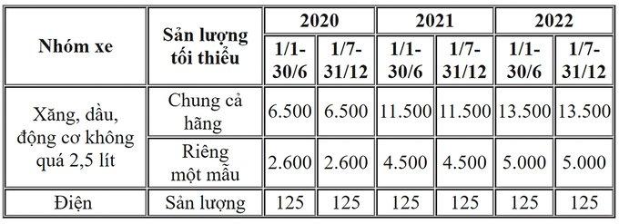 """Nghị định 57/2020: Chính phủ """"bật đèn xanh"""" cho sản xuất ô tô điện 1"""