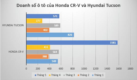 Doanh số Honda CR-V tăng trưởng mạnh mẽ trong tháng 5/2020.
