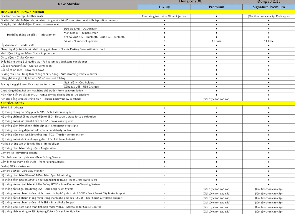 Thông số kỹ thuật Mazda 6 2021 1.