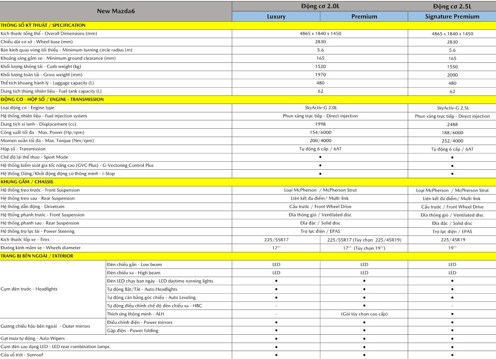 Thông số kỹ thuật Mazda 6 2021.