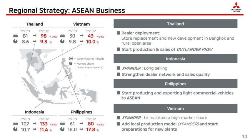 Mitsubishi thay đổi chiến thuật, tập trung vào khu vực ASEAN và Việt Nam.