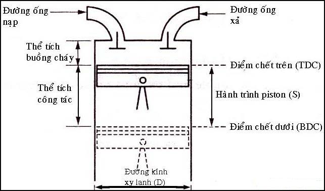 Dung tích động cơ chính  phần thể tích xi lanh quét bởi pit-tông khi đi từ điểm chết trên đến điểm chết dưới của động cơ